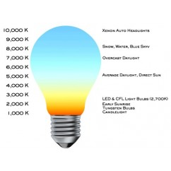 Energy Saving Light Expanation